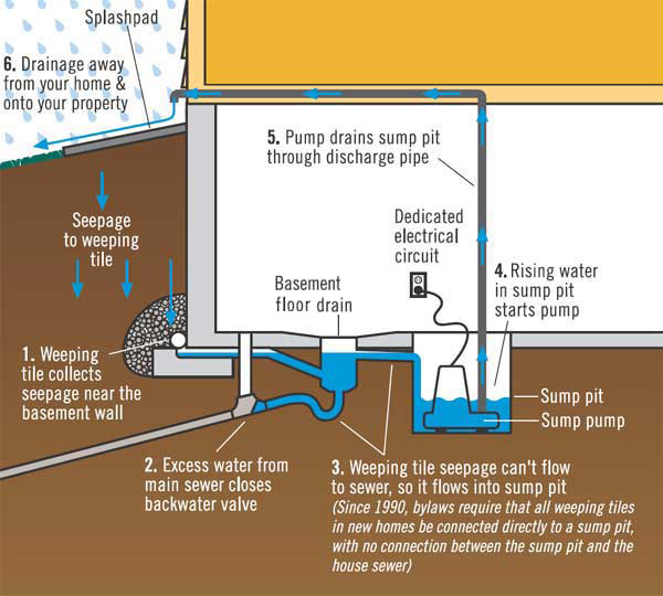 Flooded Basement Emergencies Water Damage Local